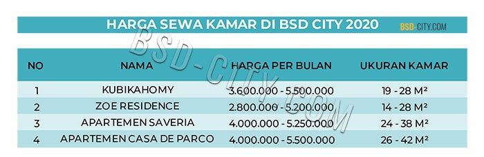 Harga Sewa Kamar Di BSD City 2020
