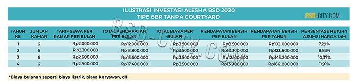 Ilustrasi Investasi Alesha Tipe 6BR Tanpa Courtyard 2020